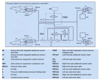 2003 mercedes e500 air suspension diagram wiring schematic - wiring diagram  ball-wiper-c - ball-wiper-c.bujinkan.it  bujinkan.it