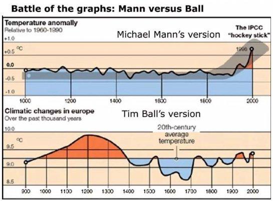 mann-ball-graphs.jpg