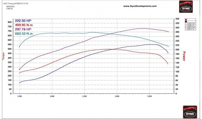 Mercedes E350 CDI JO51BOW Stg 1 Jpeg.jpg